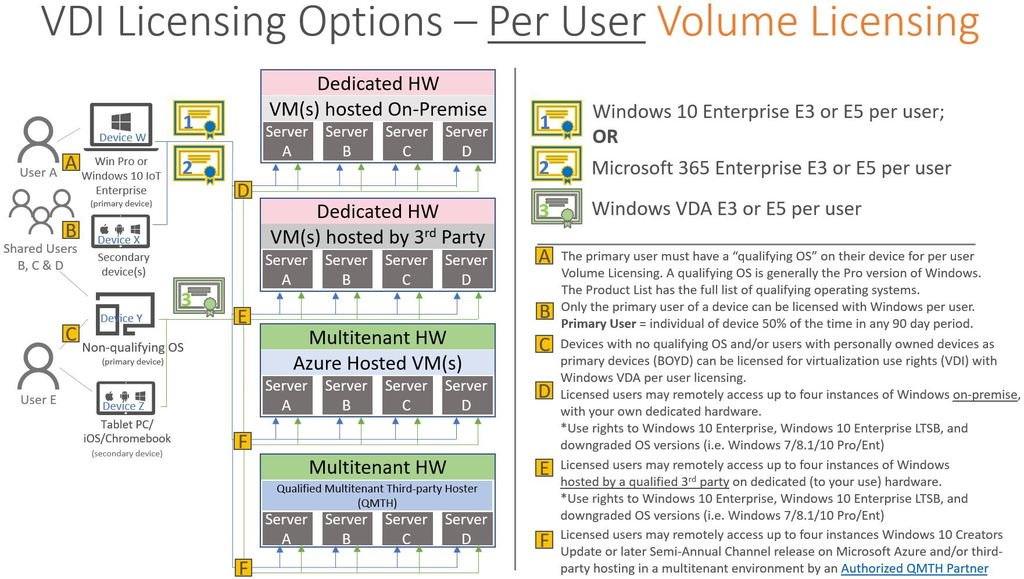 Licenze per utenti Windows e Vmware